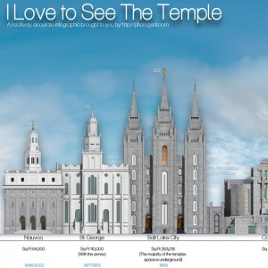 Thumbnail for the LDS Temple InfoGraphic